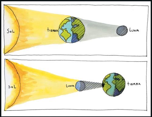 eclipses signos del zodiaco